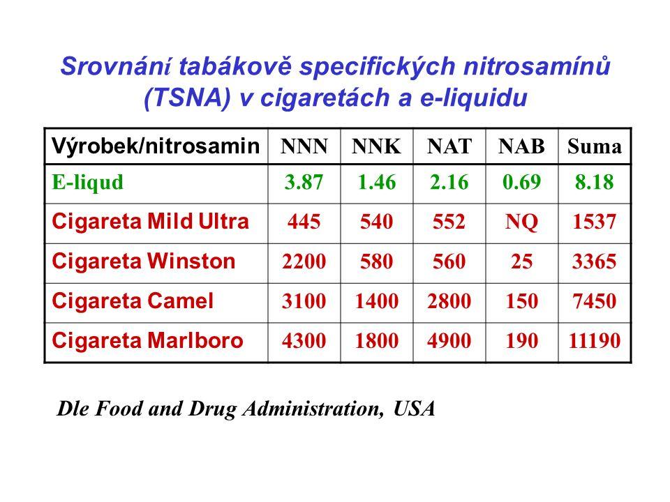 Srovnán í tabákově specifických nitrosamínů (TSNA) v cigaretách a e-liquidu Výrobek/nitrosamin NNNNNKNATNABSuma E-liqud3.871.462.160.698.18 Cigareta Mild Ultra 445540552NQ1537 Cigareta Winston 2200580560253365 Cigareta Camel 3100140028001507450 Cigareta Marlboro 43001800490019011190 Dle Food and Drug Administration, USA