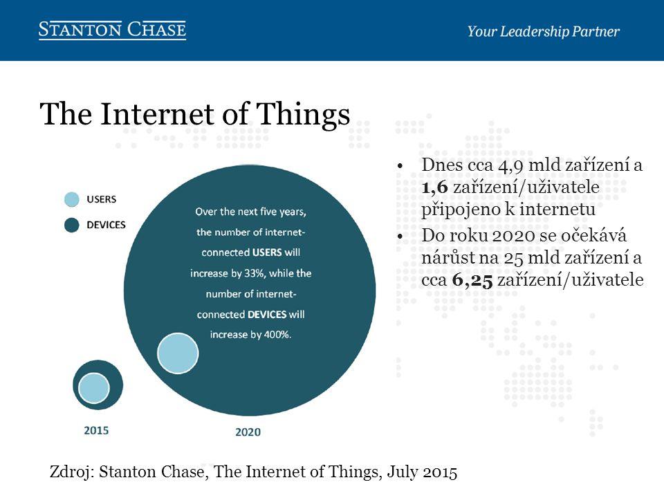 The Internet of Things Zdroj: Stanton Chase, The Internet of Things, July 2015 Dnes cca 4,9 mld zařízení a 1,6 zařízení/uživatele připojeno k internetu Do roku 2020 se očekává nárůst na 25 mld zařízení a cca 6,25 zařízení/uživatele
