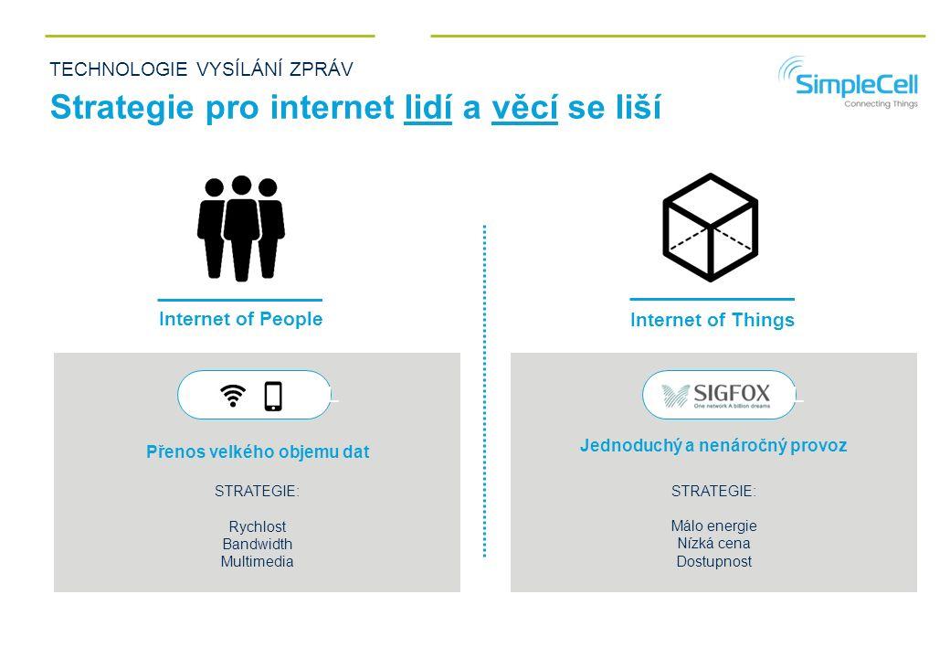 TECHNOLOGIE VYSÍLÁNÍ ZPRÁV Strategie pro internet lidí a věcí se liší Internet of People Internet of Things Přenos velkého objemu dat STRATEGIE: Rychlost Bandwidth Multimedia Jednoduchý a nenáročný provoz STRATEGIE: Málo energie Nízká cena Dostupnost BLUE CELL
