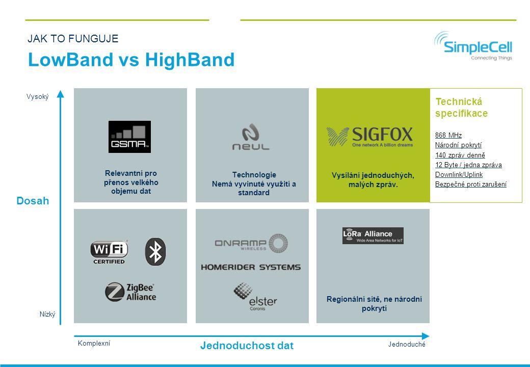 JAK TO FUNGUJE LowBand vs HighBand Dosah Jednoduchost dat Vysoký Nízký Jednoduché Komplexní Vysílání jednoduchých, malých zpráv.
