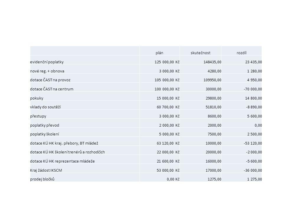 plánskutečnostrozdíl evidenční poplatky125 000,00 Kč148435,0023 435,00 nové reg.