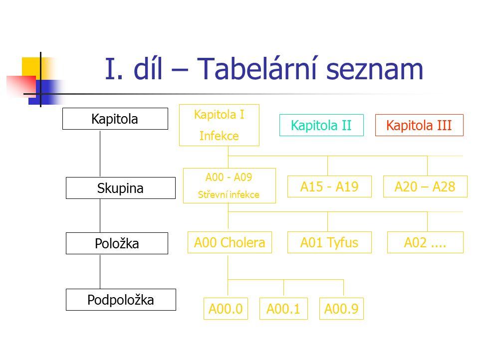 Struktura MKN-10; I. díl – Tabelární seznam 21 kapitol:- 12 kapitol věnovaných hlavním (orgánovým) systémům (Kapitoly 3-14) 5 kapitol uspořádaných jin