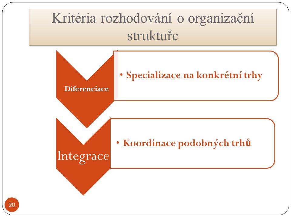 Diferenciace Specializace na konkrétní trhy Integrace Koordinace podobných trh ů 20