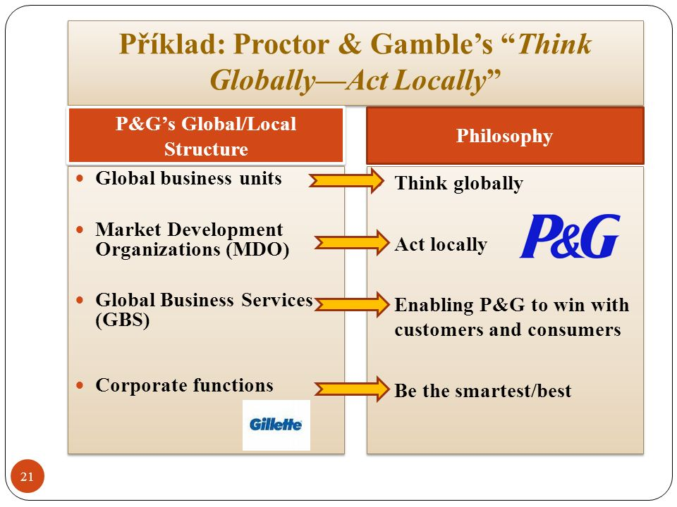 Příklad: Proctor & Gamble's Think Globally—Act Locally P&G's Global/Local Structure Philosophy Global business units Market Development Organizations (MDO) Global Business Services (GBS) Corporate functions Global business units Market Development Organizations (MDO) Global Business Services (GBS) Corporate functions Think globally Act locally Enabling P&G to win with customers and consumers Be the smartest/best Think globally Act locally Enabling P&G to win with customers and consumers Be the smartest/best 21