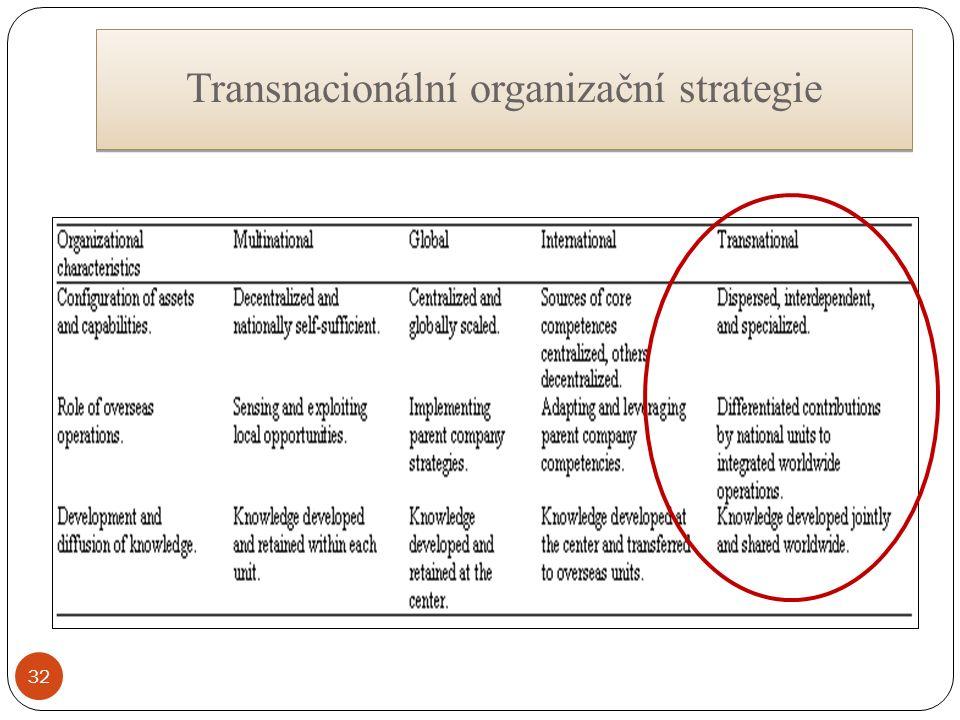 Transnacionální organizační strategie 32