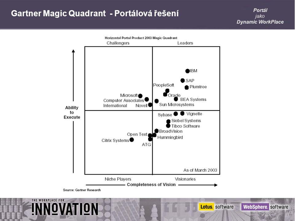 Portál jako Dynamic WorkPlace Gartner Magic Quadrant - Portálová řešení