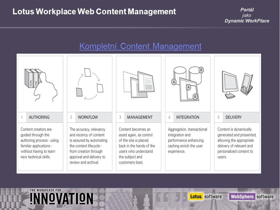 Portál jako Dynamic WorkPlace Lotus Workplace Web Content Management Kompletní Content Management