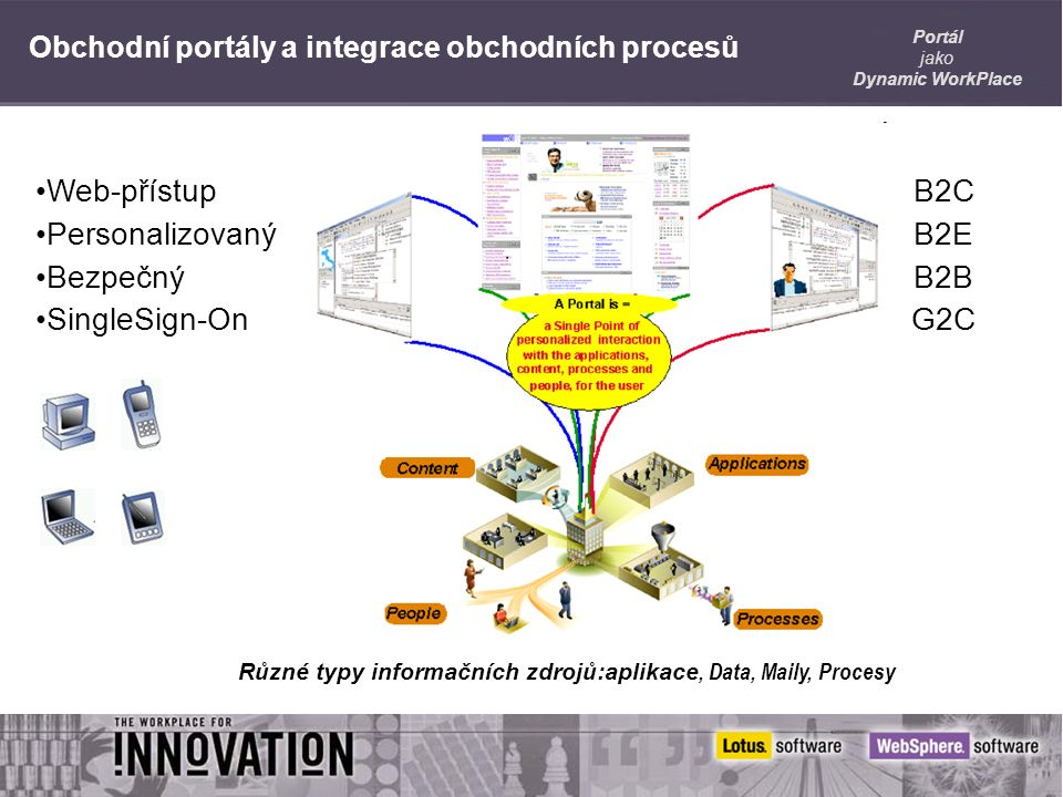 Portál jako Dynamic WorkPlace Web-přístup Personalizovaný Bezpečný SingleSign-On B2C B2E B2B G2C Obchodní portály a integrace obchodních procesů Různé typy informačních zdrojů:aplikace, Data, Maily, Procesy
