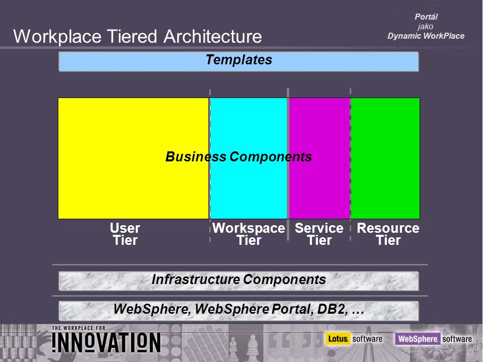 Portál jako Dynamic WorkPlace Workplace Tiered Architecture Workspace Tier Service Tier Resource Tier Templates Infrastructure Components WebSphere, WebSphere Portal, DB2, … Business Components User Tier
