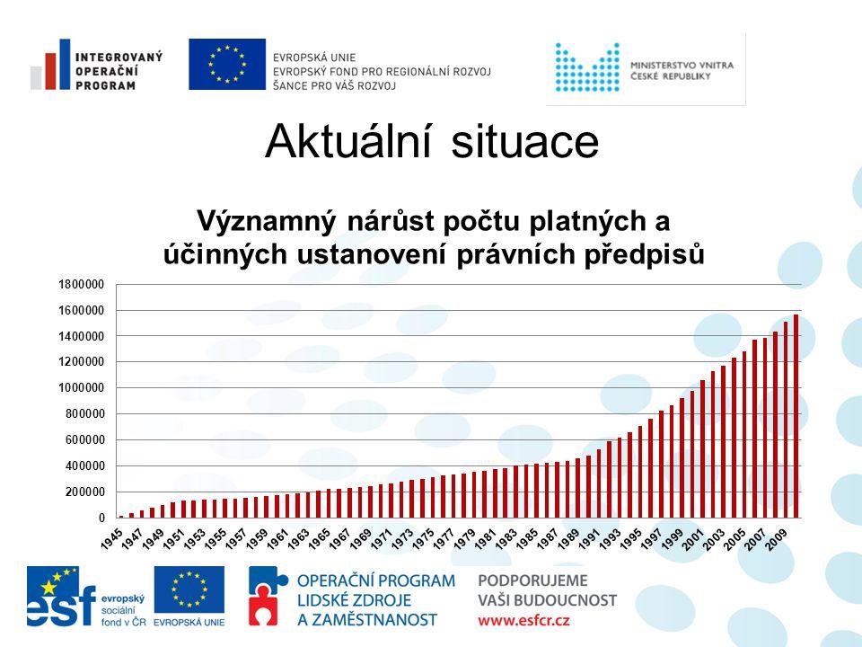 Harmonogram –žádost o financování z IOP schválena 29.