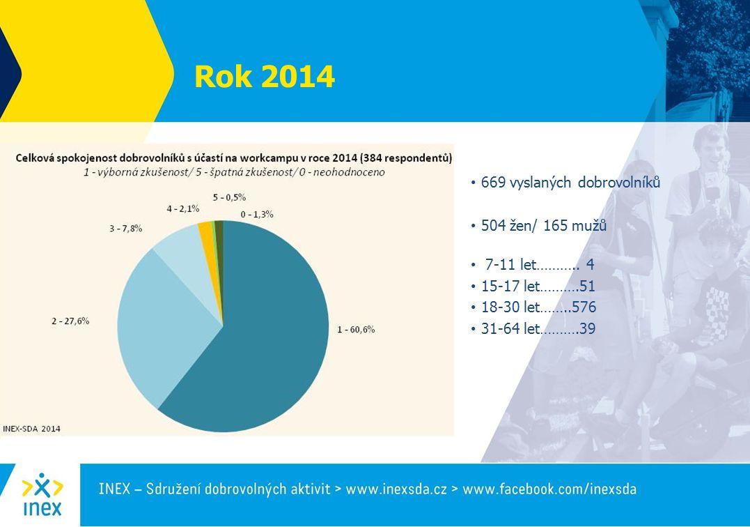 669 vyslaných dobrovolníků 504 žen/ 165 mužů 7-11 let………..