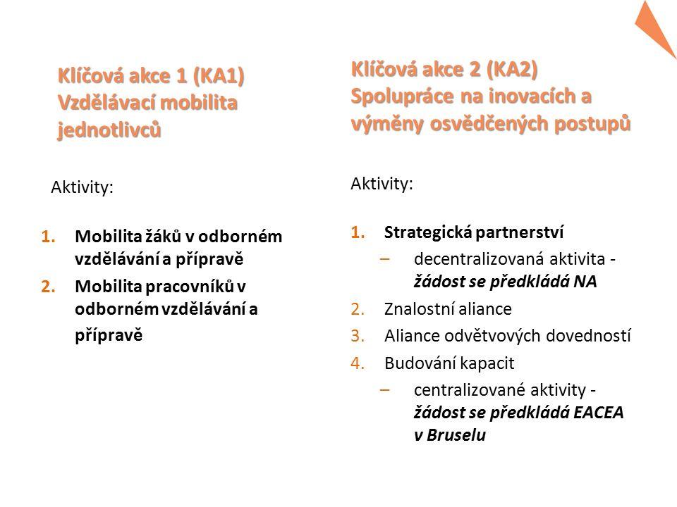 Klíčová akce 1 (KA1) Vzdělávací mobilita jednotlivců Aktivity: 1.Mobilita žáků v odborném vzdělávání a přípravě 2.Mobilita pracovníků v odborném vzdělávání a přípravě Klíčová akce 2 (KA2) Spolupráce na inovacích a výměny osvědčených postupů Aktivity: 1.Strategická partnerství –decentralizovaná aktivita - žádost se předkládá NA 2.Znalostní aliance 3.Aliance odvětvových dovedností 4.Budování kapacit –centralizované aktivity - žádost se předkládá EACEA v Bruselu