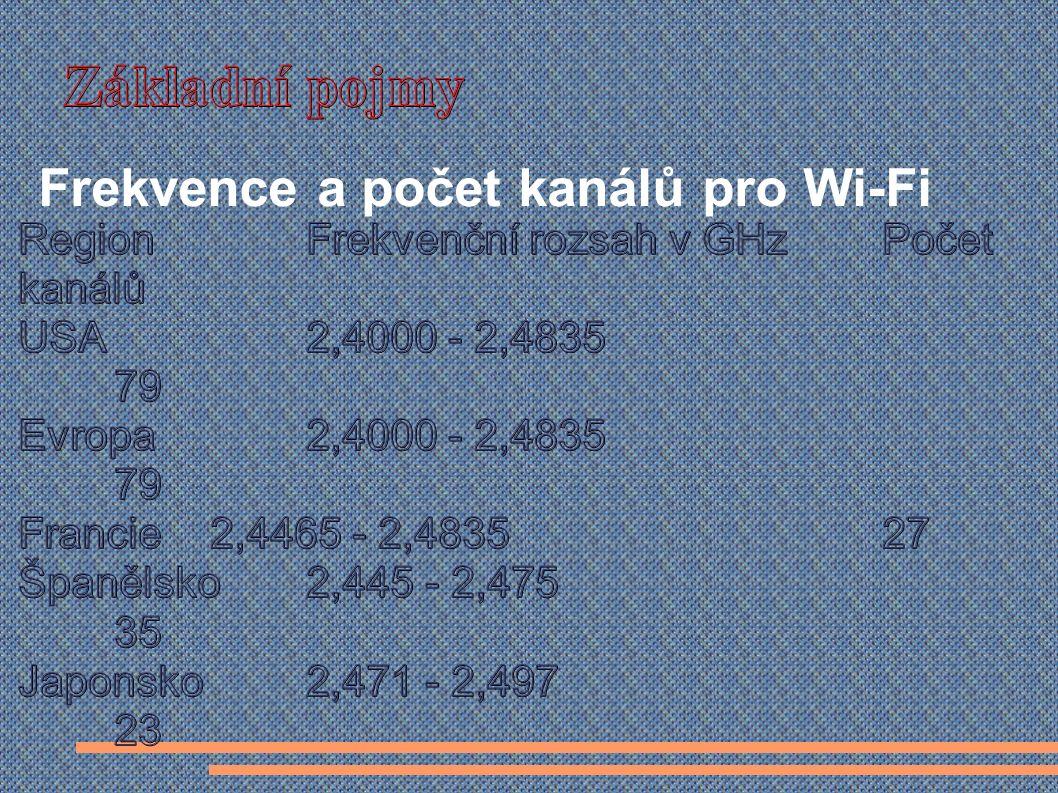 Frekvence a počet kanálů pro Wi-Fi