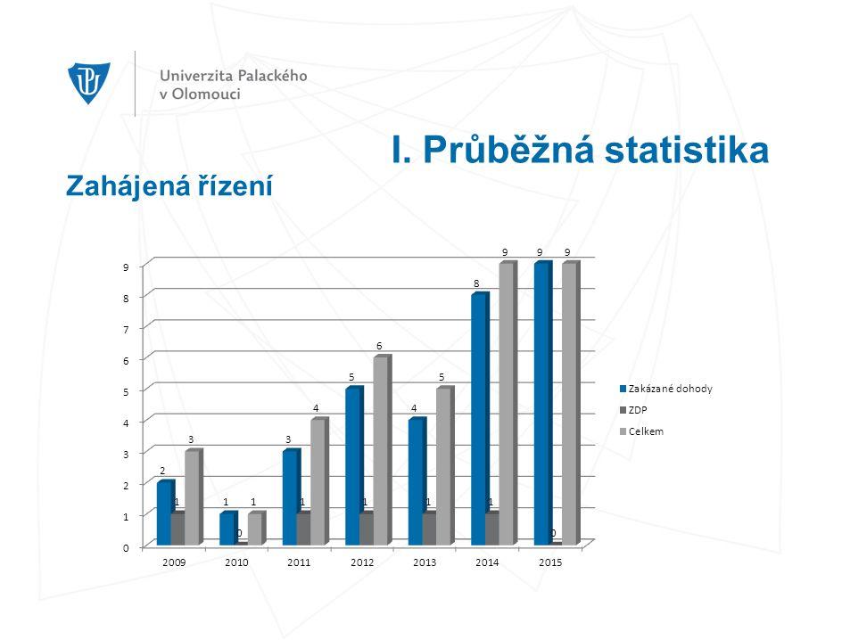 I. Průběžná statistika Zahájená řízení