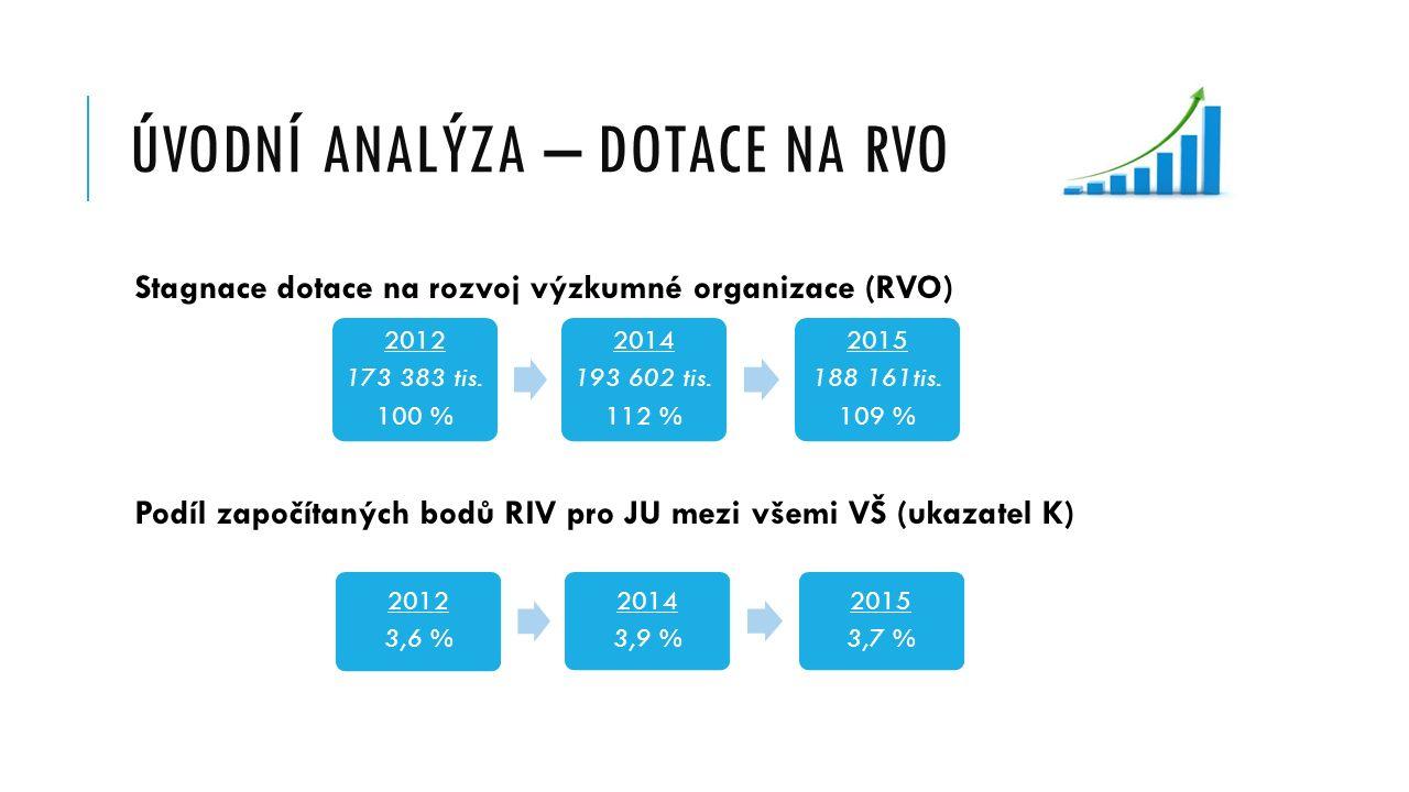 ÚVODNÍ ANALÝZA – DOTACE NA RVO Stagnace dotace na rozvoj výzkumné organizace (RVO) Podíl započítaných bodů RIV pro JU mezi všemi VŠ (ukazatel K) 2012