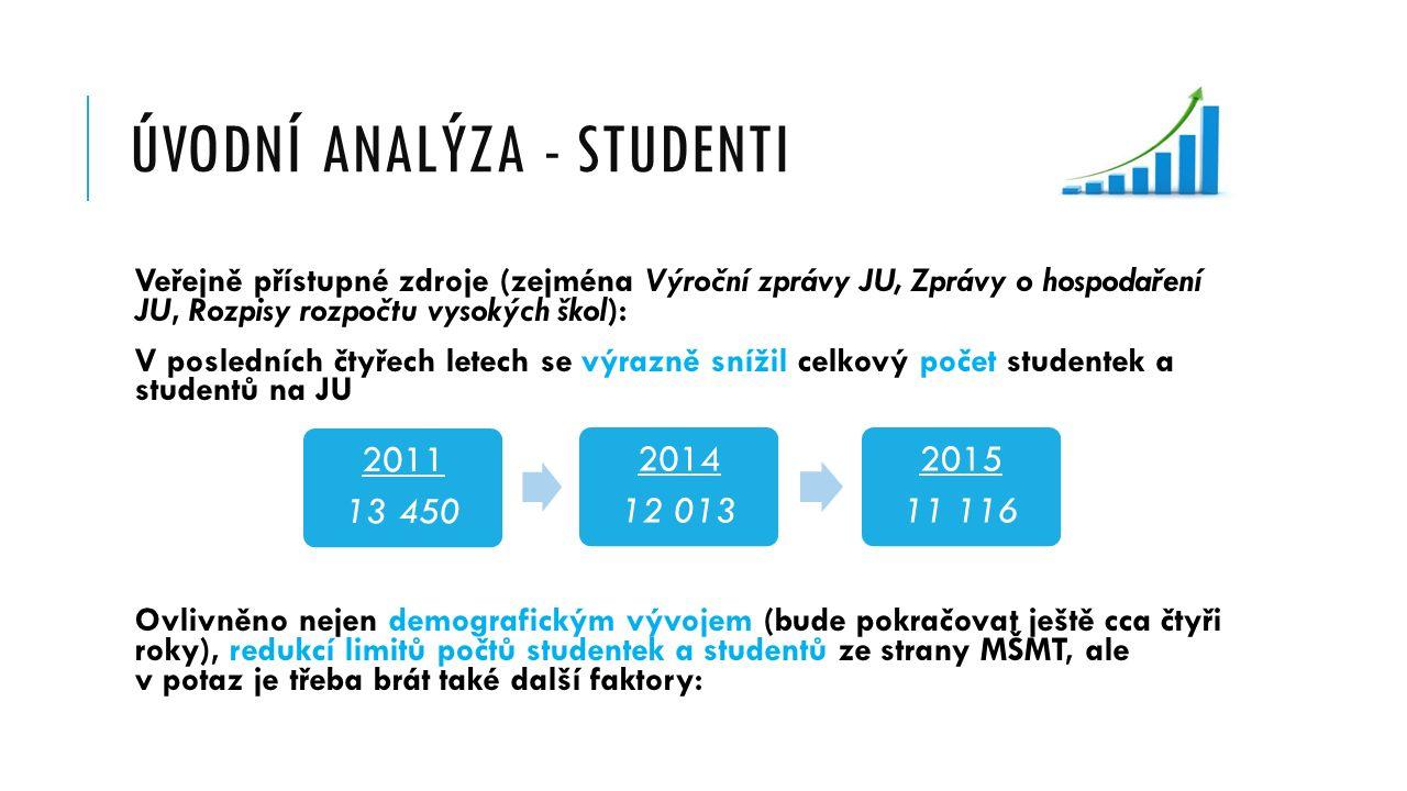 ÚVODNÍ ANALÝZA - STUDENTI Veřejně přístupné zdroje (zejména Výroční zprávy JU, Zprávy o hospodaření JU, Rozpisy rozpočtu vysokých škol): V posledních