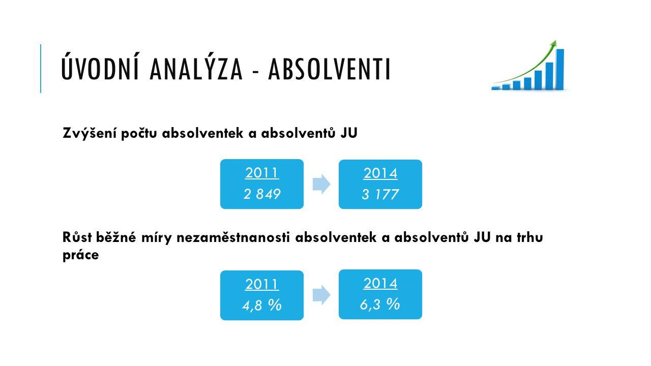 ÚVODNÍ ANALÝZA - ABSOLVENTI Zvýšení počtu absolventek a absolventů JU Růst běžné míry nezaměstnanosti absolventek a absolventů JU na trhu práce 2011 2 849 2014 3 177 2011 4,8 % 2014 6,3 %