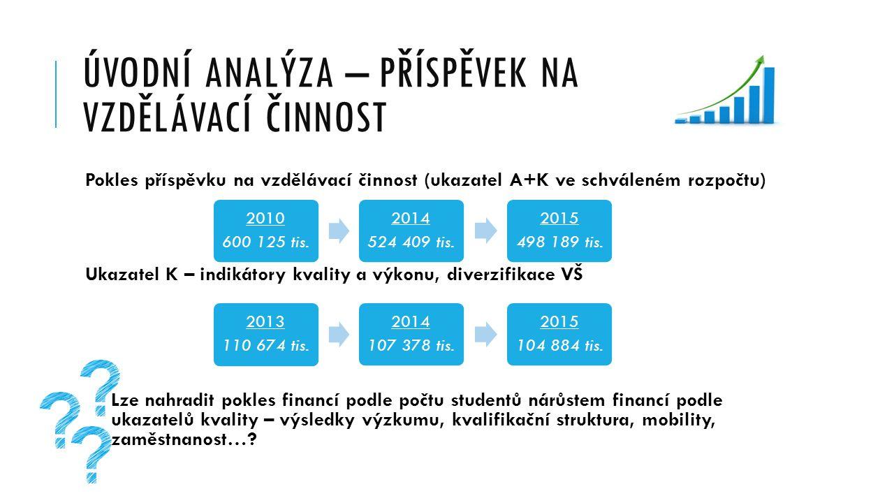 ÚVODNÍ ANALÝZA – PŘÍSPĚVEK NA VZDĚLÁVACÍ ČINNOST Pokles příspěvku na vzdělávací činnost (ukazatel A+K ve schváleném rozpočtu) Ukazatel K – indikátory kvality a výkonu, diverzifikace VŠ Lze nahradit pokles financí podle počtu studentů nárůstem financí podle ukazatelů kvality – výsledky výzkumu, kvalifikační struktura, mobility, zaměstnanost….