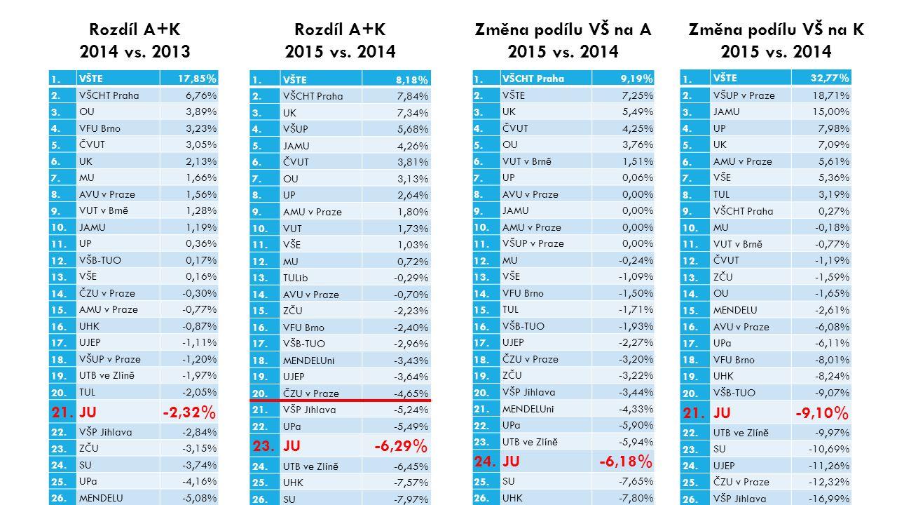 1.VŠTE8,18% 2.VŠCHT Praha7,84% 3.UK7,34% 4.VŠUP5,68% 5.JAMU4,26% 6.ČVUT3,81% 7.OU3,13% 8.UP2,64% 9.AMU v Praze1,80% 10.VUT1,73% 11.VŠE1,03% 12.MU0,72% 13.TULib-0,29% 14.AVU v Praze-0,70% 15.ZČU-2,23% 16.VFU Brno-2,40% 17.VŠB-TUO-2,96% 18.MENDELUni-3,43% 19.UJEP-3,64% 20.ČZU v Praze-4,65% 21.VŠP Jihlava-5,24% 22.UPa-5,49% 23.JU-6,29% 24.UTB ve Zlíně-6,45% 25.UHK-7,57% 26.SU-7,97% Rozdíl A+K 2015 vs.