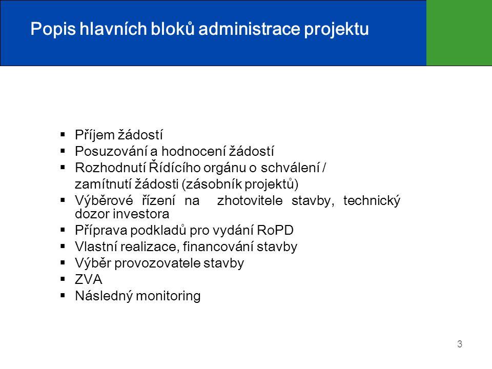 4 Popis hlavních bloků administrace projektu  Úsek ředitelský (odbor legislativy, odbor metodický)  Úsek řízení OPŽP - příjem žádostí - projektový manažer – odbor ochrany vod (OOV) - oddělení velkých projektů (provozní situace) – OOV  Úsek ekonomický (odbor financování projektů)