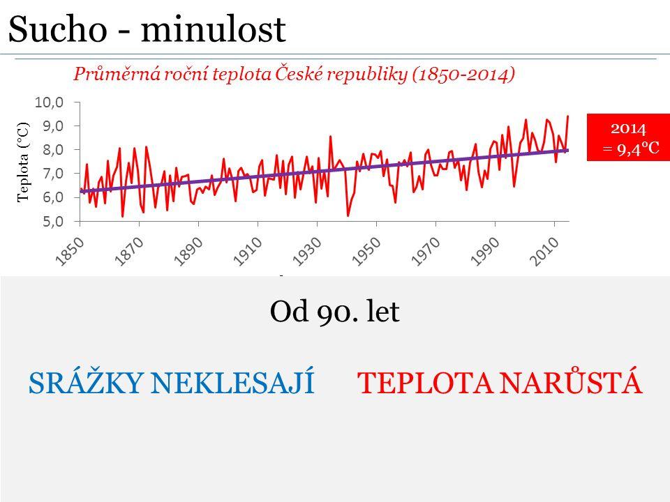 Průměrná roční teplota České republiky (1850-2014) Roční úhrn srážek (1850-2014) 2014 = 9,4°C Sucho - minulost Od 90. let SRÁŽKY NEKLESAJÍ TEPLOTA NAR