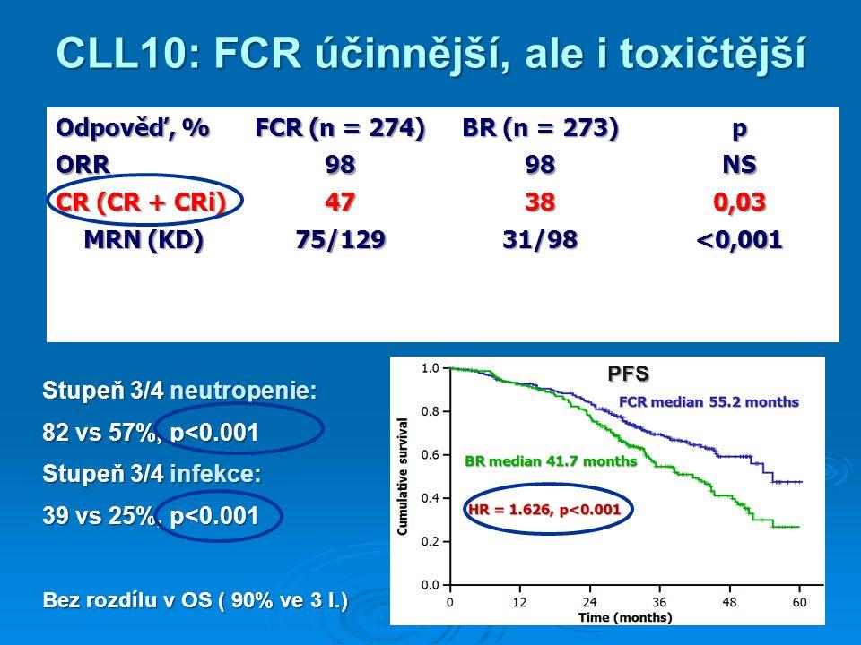 CLL10: FCR účinnější, ale i toxičtější Odpověď, % FCR (n = 274) BR (n = 273) p ORR 9898989898NS CR (CR + CRi) 47380,03 MRN (KD) 75/129 31/98 <0,001 Stupeň 3/4 neutropenie: 82 vs 57%, p<0.001 Stupeň 3/4 infekce: 39 vs 25%, p<0.001 Bez rozdílu v OS ( 90% ve 3 l.) PFS