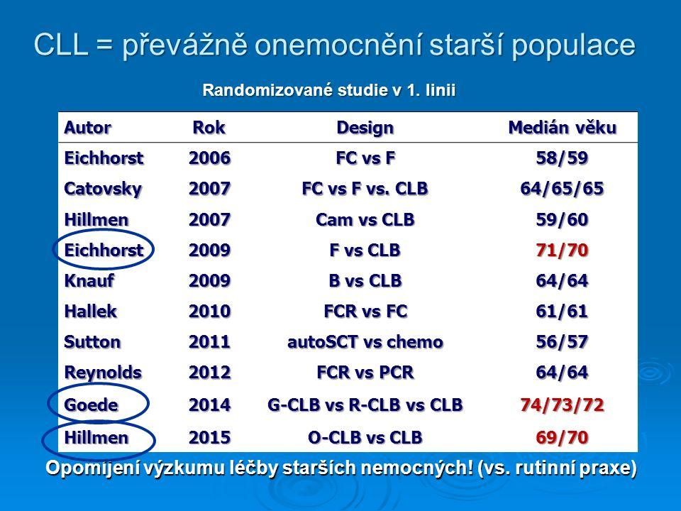 CLL = převážně onemocnění starší populace Autor AutorRokDesign Medián věku Eichhorst Eichhorst2006 FC vs F 58/59 Catovsky Catovsky2007 FC vs F vs.