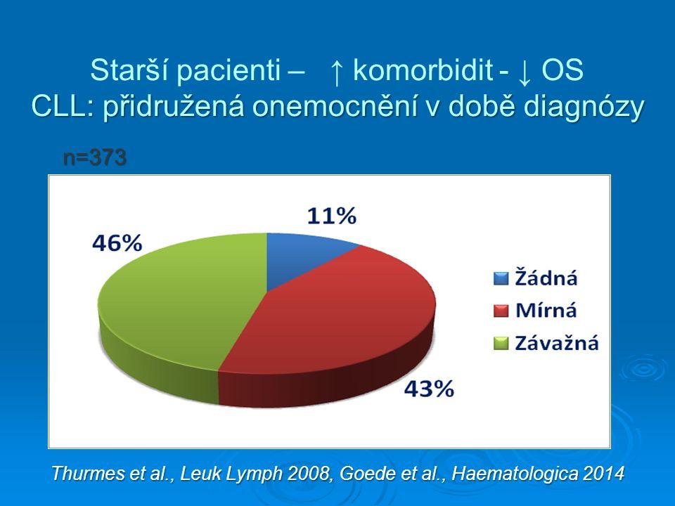 Starší pacienti – ↑ komorbidit - ↓ OS CLL: přidružená onemocnění v době diagnózy Thurmes et al., Leuk Lymph 2008, Goede et al., Haematologica 2014 Thurmes et al., Leuk Lymph 2008, Goede et al., Haematologica 2014 n=373