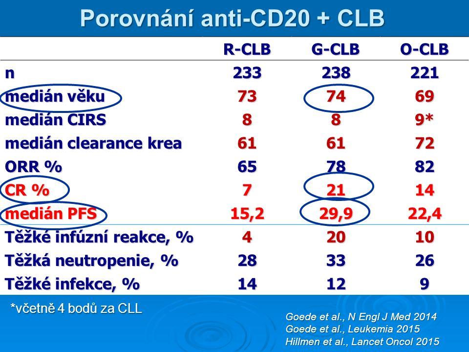 Porovnání anti-CD20 + CLB R-CLBG-CLBO-CLB n233238221 medián věku 737469 medián CIRS 889* medián clearance krea 616172 ORR % 657882 CR % 72114 medián PFS 15,229,922,4 Těžké infúzní reakce, % 42010 Těžká neutropenie, % 283326 Těžké infekce, % 14129 Goede et al., N Engl J Med 2014 Goede et al., Leukemia 2015 Hillmen et al., Lancet Oncol 2015 *včetně 4 bodů za CLL