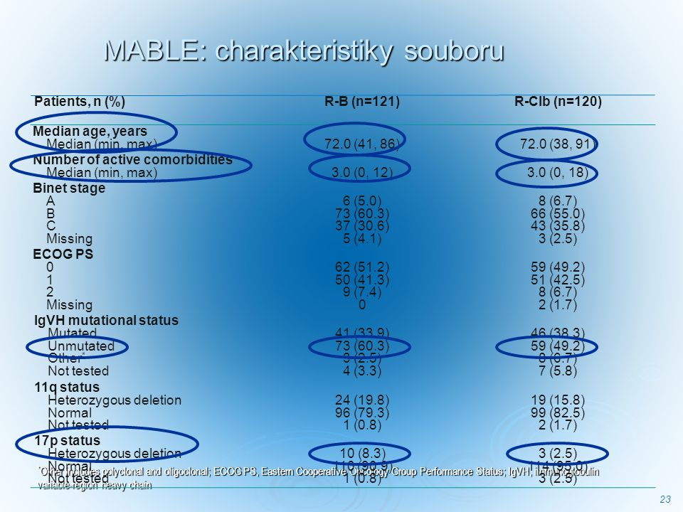 23 MABLE: charakteristiky souboru * Other includes polyclonal and oligoclonal; ECOG PS, Eastern Cooperative Oncology Group Performance Status; IgVH, immunoglobulin variable-region heavy chain Patients, n (%)R-B (n=121)R-Clb (n=120) Median age, years Median (min, max) 72.0 (41, 86) 72.0 (38, 91) Number of active comorbidities Median (min, max) 3.0 (0, 12) 3.0 (0, 18) Binet stage A B C Missing 6 (5.0) 73 (60.3) 37 (30.6) 5 (4.1) 8 (6.7) 66 (55.0) 43 (35.8) 3 (2.5) ECOG PS 0 1 2 Missing 62 (51.2) 50 (41.3) 9 (7.4) 0 59 (49.2) 51 (42.5) 8 (6.7) 2 (1.7) IgVH mutational status Mutated Unmutated Other * Not tested 41 (33.9) 73 (60.3) 3 (2.5) 4 (3.3) 46 (38.3) 59 (49.2) 8 (6.7) 7 (5.8) 11q status Heterozygous deletion Normal Not tested 24 (19.8) 96 (79.3) 1 (0.8) 19 (15.8) 99 (82.5) 2 (1.7) 17p status Heterozygous deletion Normal Not tested 10 (8.3) 110 (90.9) 1 (0.8) 3 (2.5) 114 (95.0) 3 (2.5)