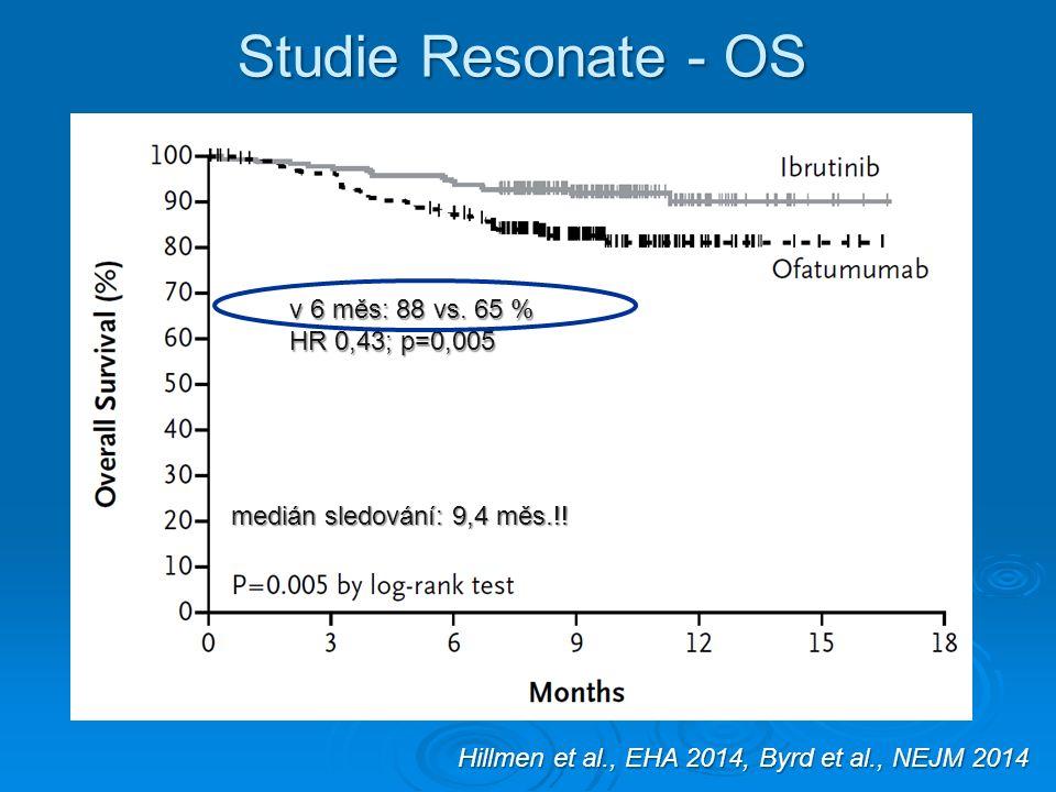 Studie Resonate - OS medián sledování: 9,4 měs.!. v 6 měs: 88 vs.