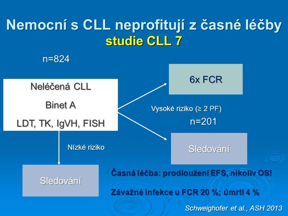 Nemocní s CLL neprofitují z časné léčby studie CLL 7 Schweighofer et al., ASH 2013 6x FCR Sledování Neléčená CLL Binet A LDT, TK, IgVH, FISH Sledování Vysoké riziko (≥ 2 PF) Nízké riziko n=824 n=201 Časná léčba: prodloužení EFS, nikoliv OS.