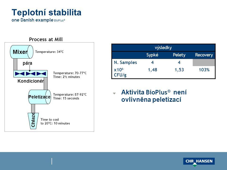 Teplotní stabilita one Danish example BioPlus ® Aktivita BioPlus ® není ovlivněna peletizací výsledky SypkéPeletyRecovery N. Samples44 x10 6 CFU/g 1,4