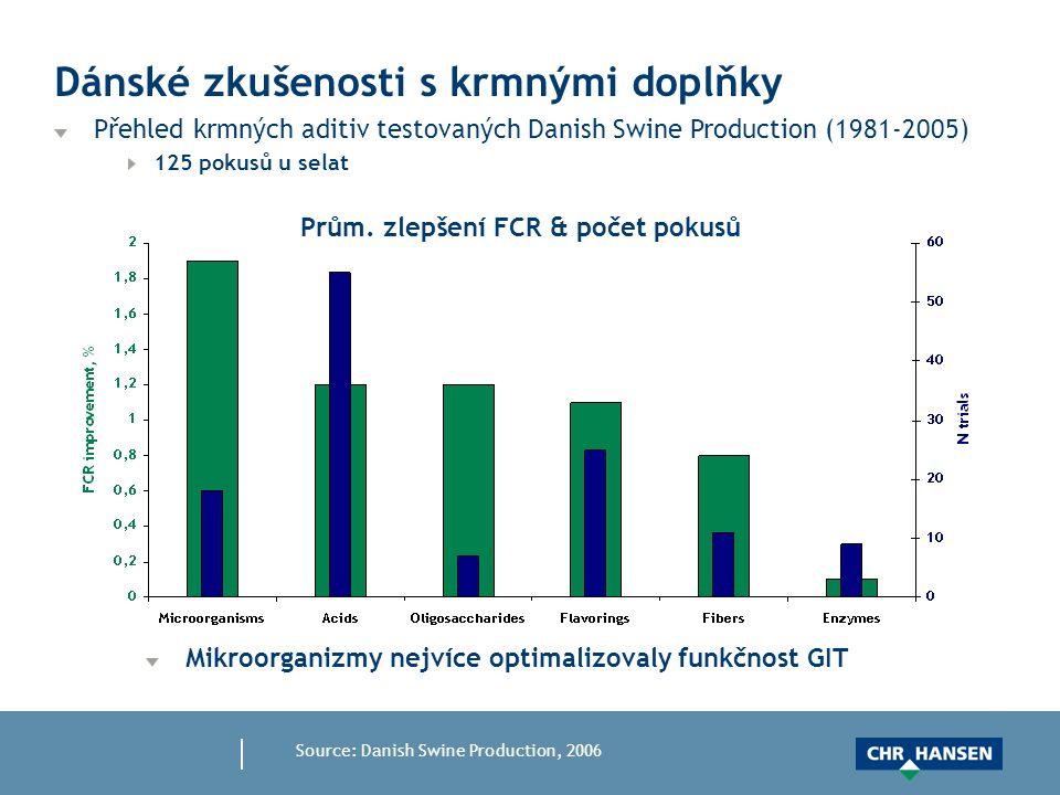Dánské zkušenosti s krmnými doplňky Přehled krmných aditiv testovaných Danish Swine Production (1981-2005) 125 pokusů u selat Source: Danish Swine Production, 2006 Mikroorganizmy nejvíce optimalizovaly funkčnost GIT Prům.