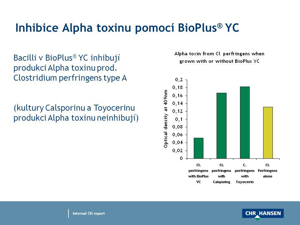 Inhibice Alpha toxinu pomocí BioPlus ® YC Bacilli v BioPlus ® YC inhibují produkci Alpha toxinu prod.