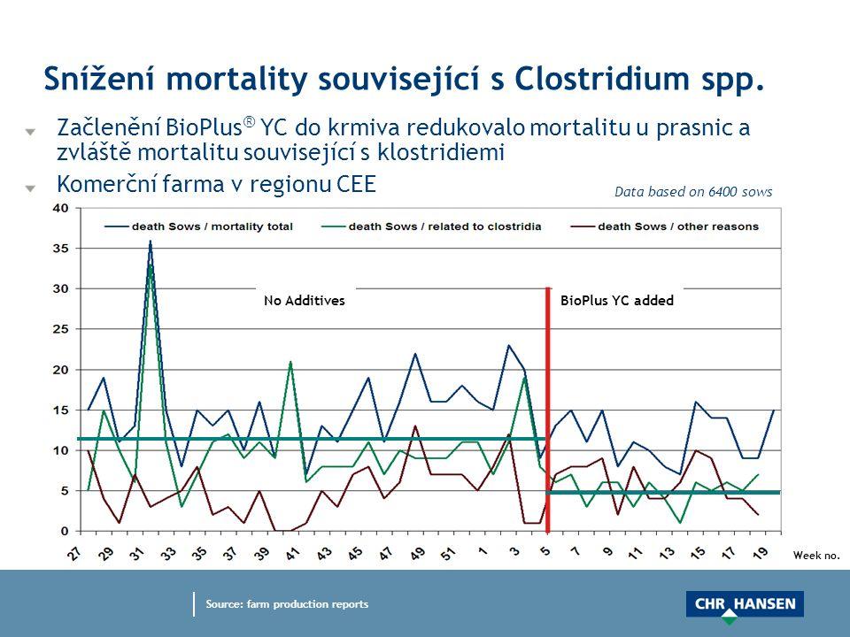 Data based on 6400 sows Snížení mortality související s Clostridium spp. Začlenění BioPlus ® YC do krmiva redukovalo mortalitu u prasnic a zvláště mor