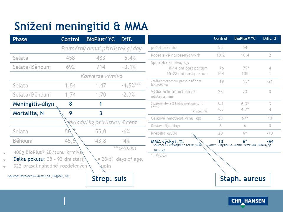 Snížení meningitid & MMA PhaseControlBioPlus  YCDiff. Průměrný denní přírůstek g/day Selata458483+5.4% Selata/Běhouni692714+3.1% Konverze krmiva Sela
