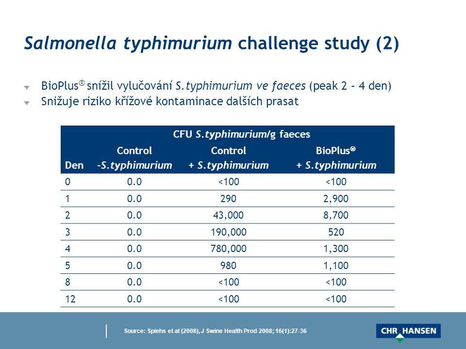 Source: Spiehs et al (2008), J Swine Health Prod 2008; 16(1):27-36 Den CFU S.typhimurium/g faeces Control -S.typhimurium Control + S.typhimurium BioPlus  + S.typhimurium 00.0<100 10.02902,900 20.043,0008,700 30.0190,000520 40.0780,0001,300 50.09801,100 80.0<100 120.0<100 Salmonella typhimurium challenge study (2) BioPlus ® snížil vylučování S.typhimurium ve faeces (peak 2 – 4 den) Snižuje riziko křížové kontaminace dalších prasat