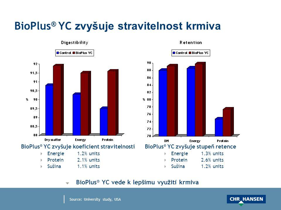 BioPlus ® YC zvyšuje stravitelnost krmiva BioPlus ® YC zvyšuje koeficient stravitelnosti Energie1.2% units Protein2.1% units Sušina1.1% units BioPlus ® YC vede k lepšímu využití krmiva BioPlus ® YC zvyšuje stupeň retence Energie1.3% units Protein2.6% units Sušina1.2% units Source: University study, USA