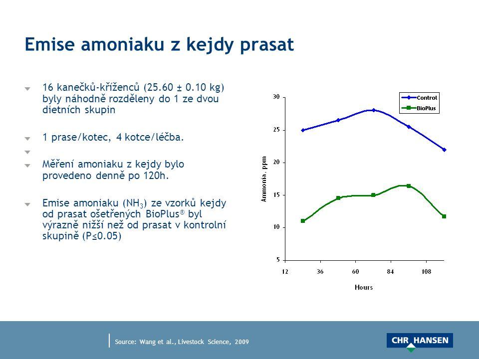 Emise amoniaku z kejdy prasat 16 kanečků-kříženců (25.60 ± 0.10 kg) byly náhodně rozděleny do 1 ze dvou dietních skupin 1 prase/kotec, 4 kotce/léčba.
