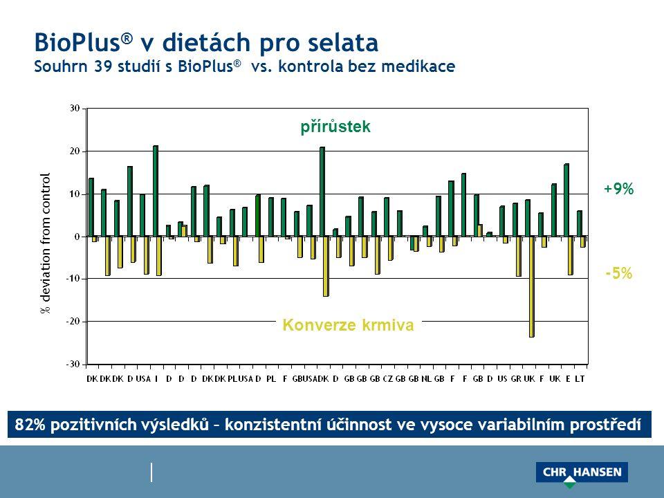BioPlus ® v dietách pro selata Souhrn 39 studií s BioPlus ® vs. kontrola bez medikace přírůstek Konverze krmiva % deviation from control 82% pozitivní