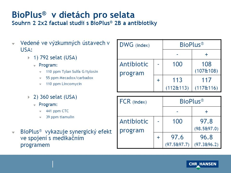 BioPlus ® v dietách pro selata Souhrn 2 2x2 factual studií s BioPlus ® 2B a antibiotiky Vedené ve výzkumných ústavech v USA: 1) 792 selat (USA) Program: 110 ppm Tylan Sulfa G/tylosin 55 ppm Mecadox/carbadox 110 ppm Lincomycin 2) 360 selat (USA) Program: 441 ppm CTC 39 ppm tiamulin BioPlus ® vykazuje synergický efekt ve spojení s medikačním programem DWG (index) BioPlus ® -+ Antibiotic program -100108 (107&108) +113 (112&113) 117 (117&116) FCR (index) BioPlus ® -+ Antibiotic program -10097.8 (98.5&97.0) +97.6 (97.5&97.7) 96.8 (97.3&96.2)