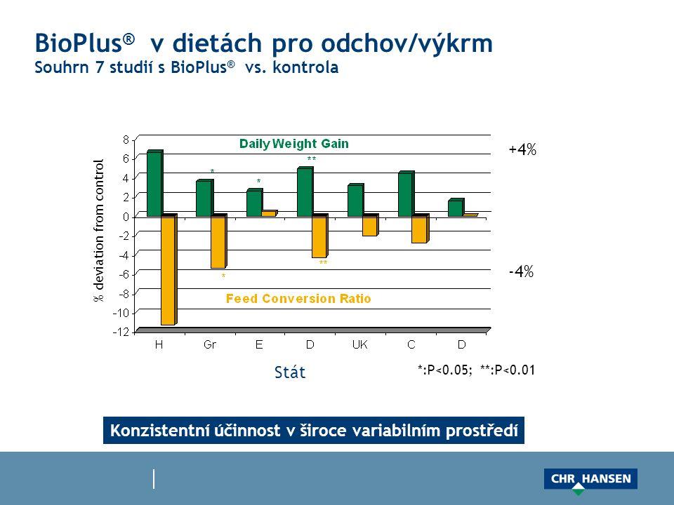 BioPlus ® v dietách pro odchov/výkrm Souhrn 7 studií s BioPlus ® vs. kontrola *:P<0.05; **:P<0.01 Stát +4% -4% % deviation from control Konzistentní ú