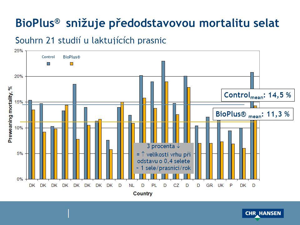BioPlus ® snižuje předodstavovou mortalitu selat Souhrn 21 studií u laktujících prasnic 3 procenta  =  velikosti vrhu při odstavu o 0,4 selete ~ 1 sele/prasnici/rok BioPlus® Control Control mean : 14,5 % BioPlus® mean : 11,3 %