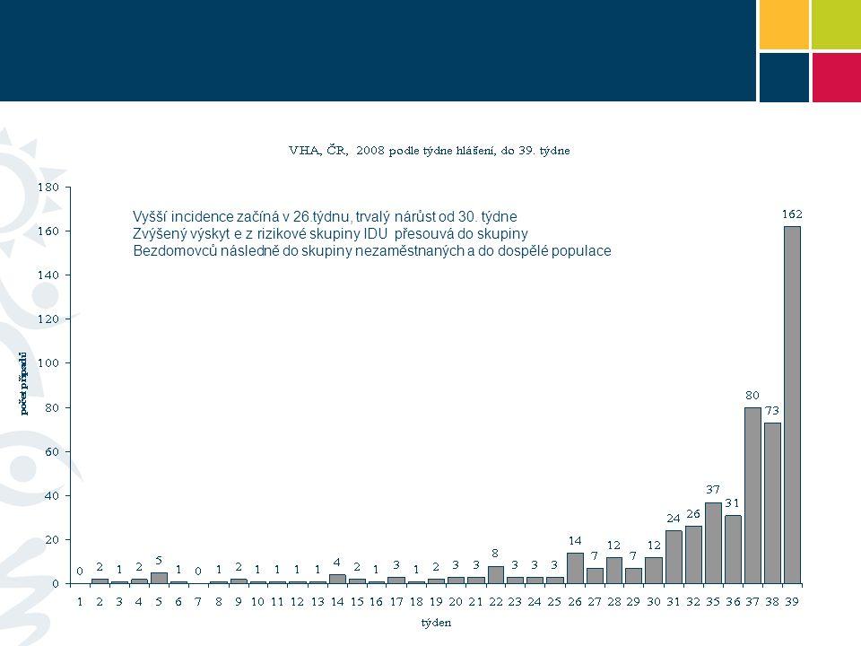 Vyšší incidence začíná v 26.týdnu, trvalý nárůst od 30.
