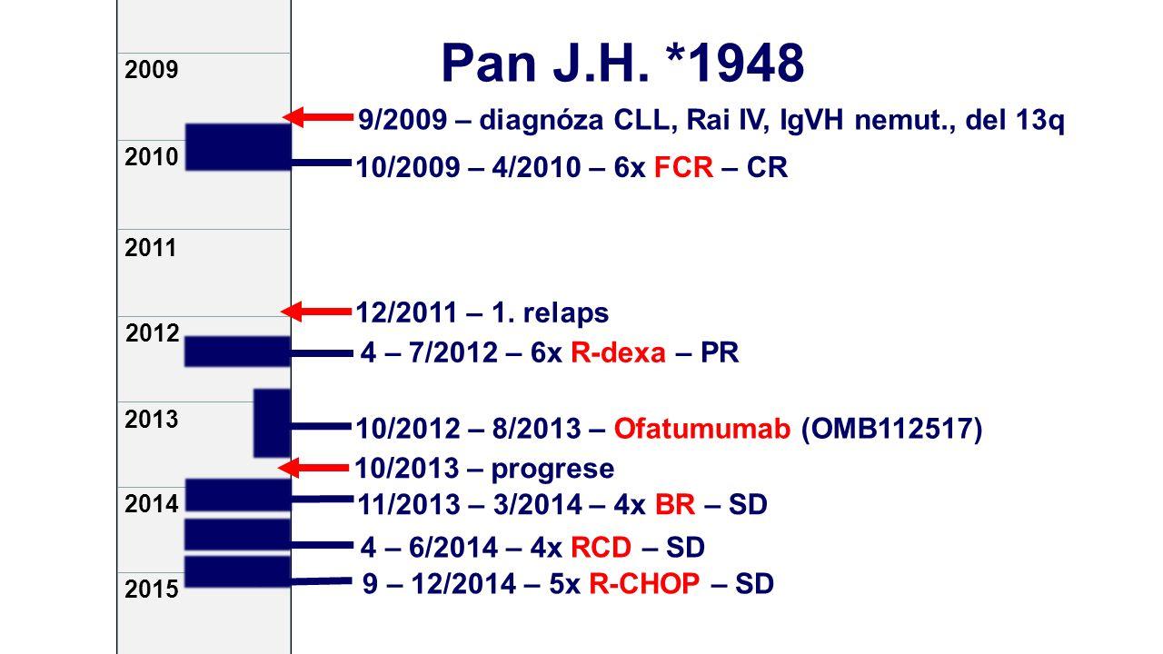 2009 2013 2014 2010 2012 2015 2011 9/2009 – diagnóza CLL, Rai IV, IgVH nemut., del 13q 10/2009 – 4/2010 – 6x FCR – CR 12/2011 – 1.