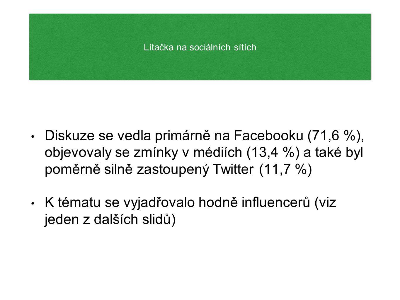 Vývoj počtu zmínek od 25.1.do 1.12. (Social Insider) Vývoj počtu zmínek od 25.1.