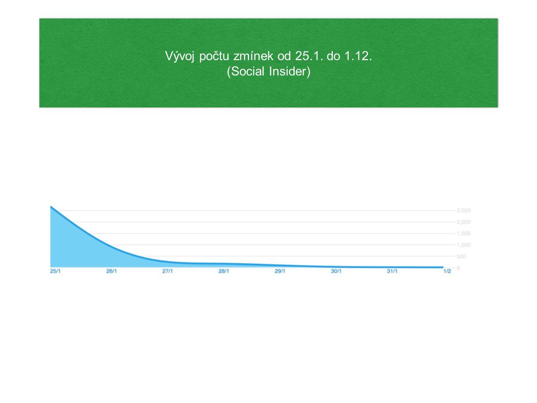 Vývoj počtu zmínek od 25.1. do 1.12. (Social Insider) Vývoj počtu zmínek od 25.1.