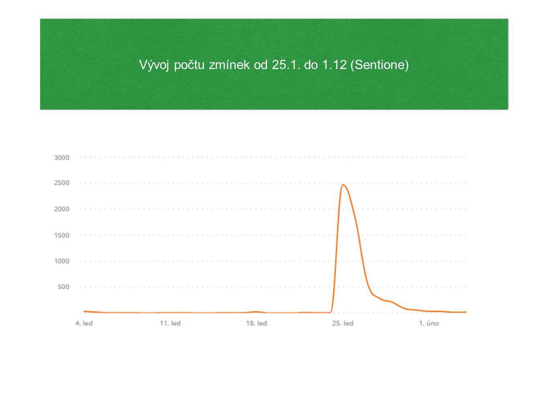 FB Insights na oficiální stránce Lítačka (kopíruje pokles zmínek na sociálních sítích) FB Insights na oficiální stránce Lítačka (kopíruje pokles zmínek na sociálních sítích)