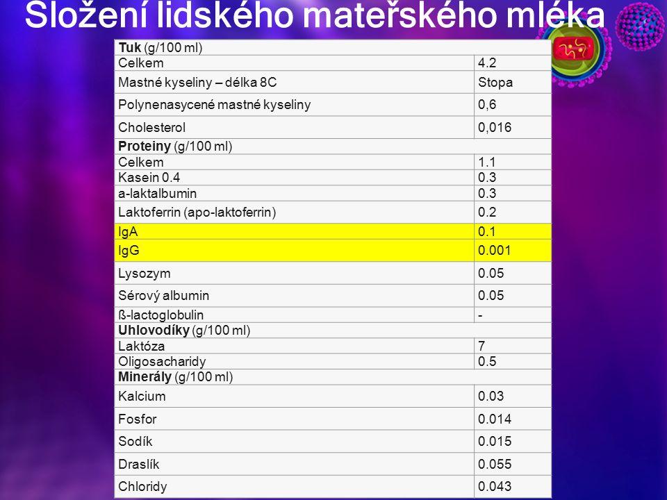Složení lidského mateřského mléka Tuk (g/100 ml) Celkem4.2 Mastné kyseliny – délka 8CStopa Polynenasycené mastné kyseliny0,6 Cholesterol0,016 Proteiny (g/100 ml) Celkem1.1 Kasein 0.40.3 a-laktalbumin0.3 Laktoferrin (apo-laktoferrin)0.2 IgA0.1 IgG0.001 Lysozym0.05 Sérový albumin0.05 ß-lactoglobulin- Uhlovodíky (g/100 ml) Laktóza7 Oligosacharidy0.5 Minerály (g/100 ml) Kalcium0.03 Fosfor0.014 Sodík0.015 Draslík0.055 Chloridy0.043
